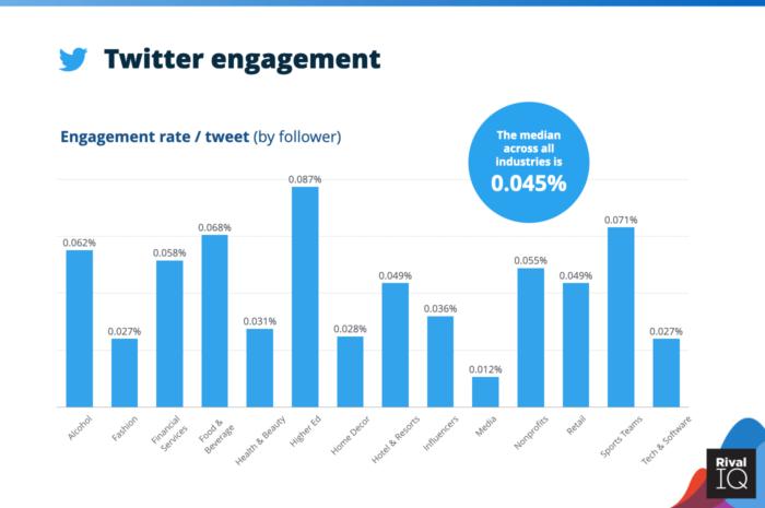 ¿Cuánto cuestan los anuncios de Twitter? Estudio comparativo de 2021