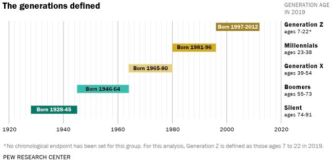 generación z y otras generaciones definidas