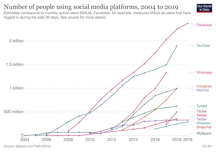 número de personas que utilizan plataformas de redes sociales: generación z