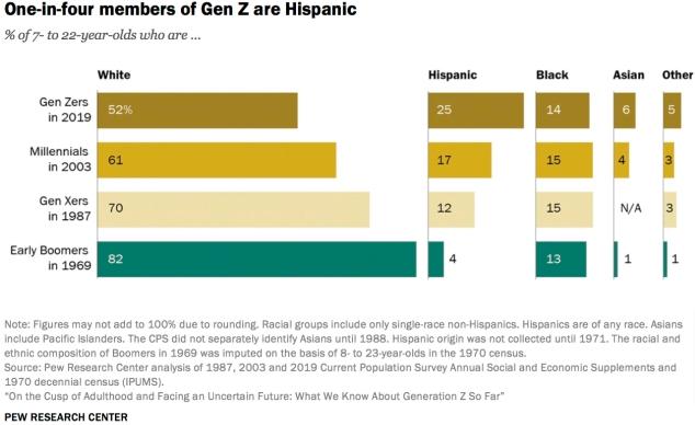 Diversidad Gen Z