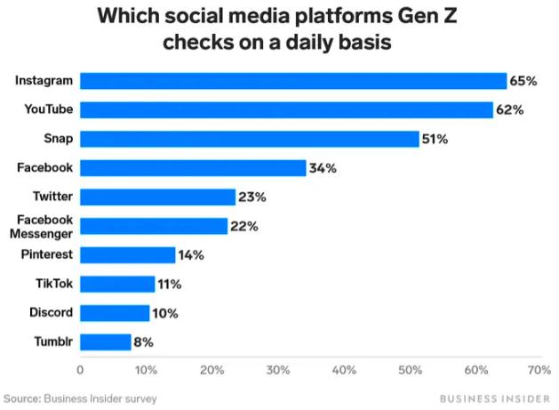 plataformas de redes sociales populares para la generación z
