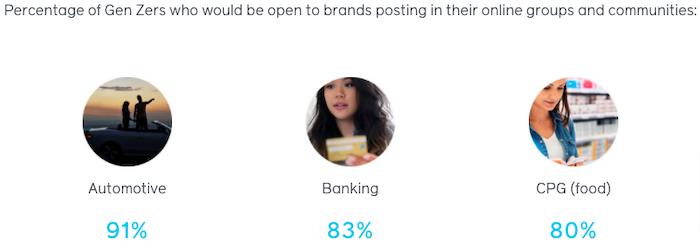 porcentaje de la Generación Z que estaría abierta a que las marcas comenten en sus grupos en línea