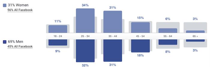 marketing musical: datos demográficos de los fans de weezer