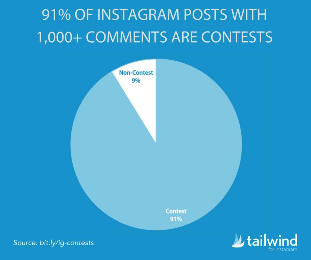 """Ideas de contenido de Instagram: las publicaciones con más comentarios son concursos """"width ="""" 658 """"height ="""" 550"""