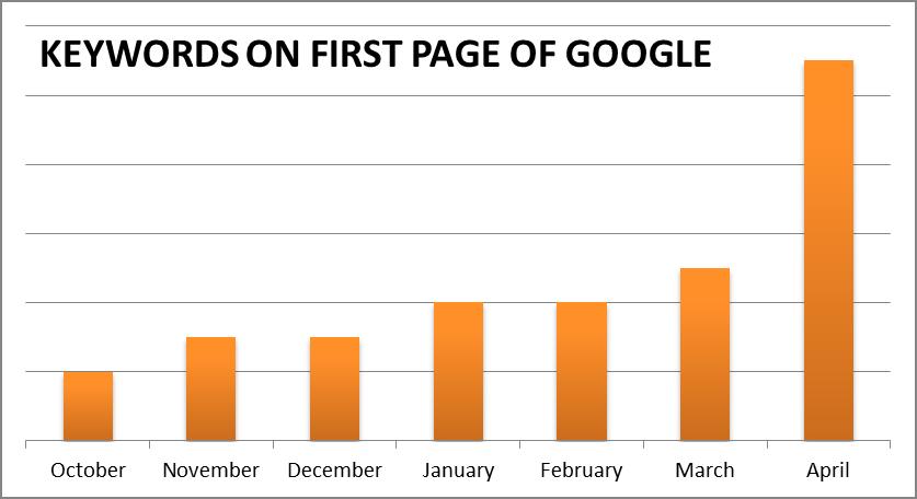 Redacción SEO. - palabras clave en la primera página de Google