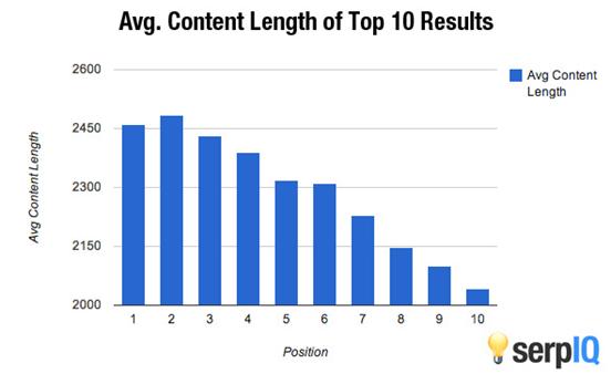 ideal content length - seo copywriting
