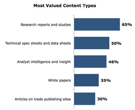 content types - seo copywriting