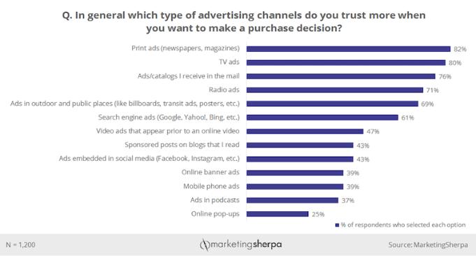 publicidad fuera del hogar como el quinto modo más confiable