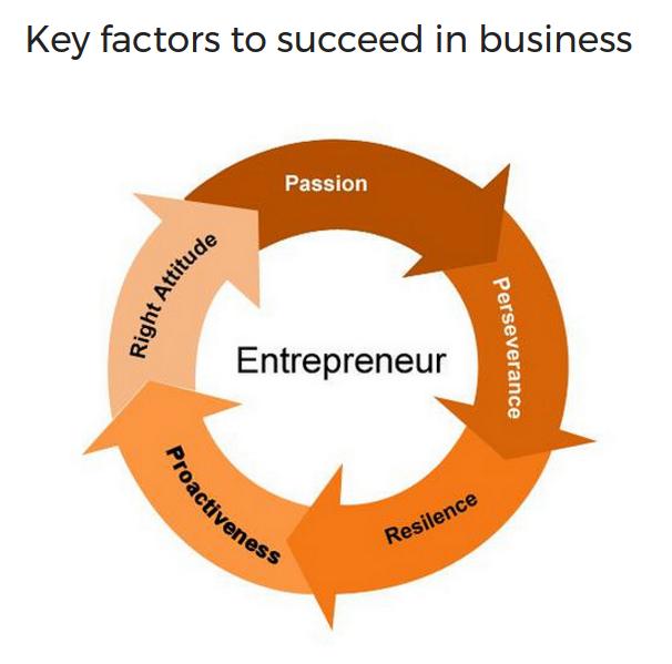imagen de las habilidades clave necesarias para convertirse en un emprendedor exitoso