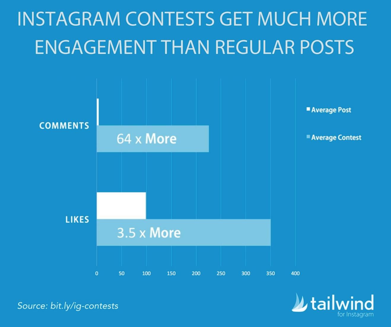 """Ideas para concursos de Instagram: genere más participación """"width ="""" 659 """"height ="""" 550"""