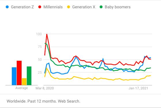 interés en la generación z