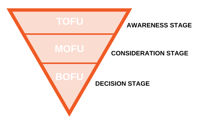 gráfico de mapeo del recorrido del cliente
