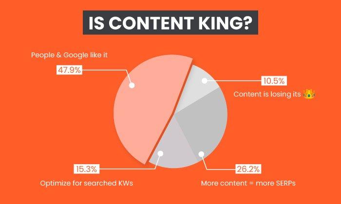 Por qué el contenido es el rey - Resultados de la encuesta de Twitter de Neil Patel