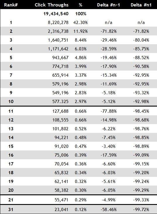 "Tabla que muestra cómo reclamar una empresa en Google my business ""class ="" wp-image-58744 ""srcset ="" https://neilpatel.com/wp-content/uploads/2018/04/Click-through-rates-for- serps .jpg 537w, https://neilpatel.com/wp-content/uploads/2018/04/Click-through-rates-for-serps-350x476.jpg 350w ""tamaños ="" (ancho máximo: 537px) 100vw, 537 px"
