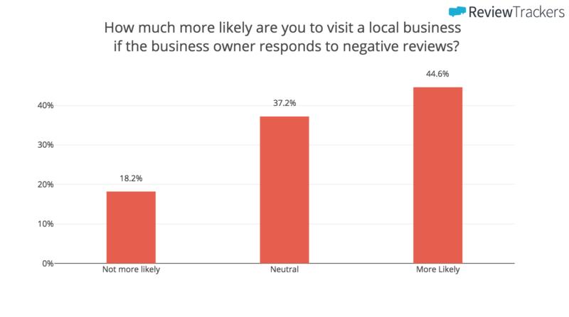 """gráfico de barras que muestra la probabilidad de que visite una empresa local si el propietario responde mal a las reseñas negativas en su cuenta de Google My Business """"class ="""" wp-image-58762 """"width ="""" 700 """"srcset ="""" https: // neilpatel .com / wp-content / uploads / 2018/04 / pasted-image-0-251.png 800w, https://neilpatel.com/wp-content/uploads/2018/04/pasted-image-0-251 - 350x195.png 350w, https://neilpatel.com/wp-content/uploads/2018/04/pasted-image-0-251-768x428.png 768w, https://neilpatel.com/wp-content/uploads / 2018/04 / pegado-image-0-251-700x390.png 700w """"tamaños ="""" (ancho máximo: 800px) 100vw, 800px"""