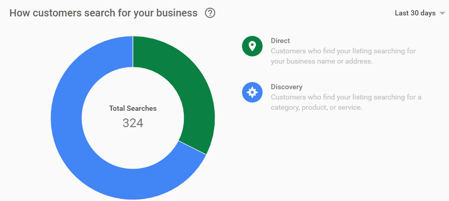 "pie chart of how customers reach businesses using google my business "" class=""wp-image-58765"" width=""654"" height=""294"" srcset=""https://improvvisa.es/wp-content/uploads/2021/04/1617978019_53_Como-optimizar-Google-My-Business-y-aprovecharlo-para-obtener-mas.png 872w, https://neilpatel.com/wp-content/uploads/2018/04/pasted-image-0-254-350x157.png 350w, https://neilpatel.com/wp-content/uploads/2018/04/pasted-image-0-254-768x345.png 768w, https://neilpatel.com/wp-content/uploads/2018/04/pasted-image-0-254-700x315.png 700w"" sizes=""(max-width: 654px) 100vw, 654px"