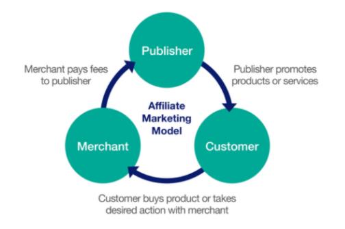 entender el marketing de afiliación como un complemento de LinkedIn Marketplace