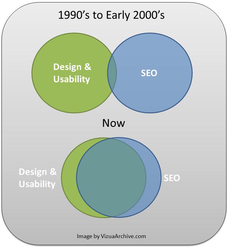 "Etiqueta H1 - SE) Diagrama de Venn que compara el SEO de principios de la década de 2000 con el SEO actual ""class ="" wp-image-26595 ""width ="" 700 ""srcset ="" https: // neilpatel .com / wp-content / uploads / 2017 / 03 / image06-8.png 741w, https://neilpatel.com/wp-content/uploads/2017/03/image06-8-350x380.png 350w, https: / /neilpatel.com/wp-content/uploads/ 2017/03 / image06-8-700x760.png 700w ""tamaños ="" (ancho máximo: 741px) 100vw, 741px"
