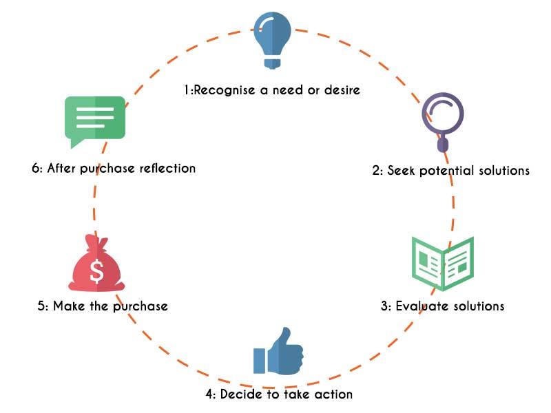 """consejos de ventas de neurociencia: función cerebral durante todo el proceso de ventas """"class ="""" wp-image-9940 """"width ="""" 600 """"height ="""" 450 """"srcset ="""" https://neilpatel.com/wp-content / uploads / 2015/11 /image163.jpg 800w, https://neilpatel.com/wp-content/uploads/2015/11/image163-350x263.jpg 350w, https://neilpatel.com/wp-content/uploads / 2015/11 / image163 -768x576.jpg 768w, https://neilpatel.com/wp-content/uploads/2015/11/image163-700x525.jpg 700w, https://neilpatel.com/wp-content/uploads / 2015/11 / image163 -335x251.jpg 335w """"tamaños ="""" (ancho máximo: 600px) 100vw, 600px"""