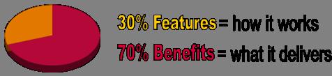 """consejos de venta de neurociencia: características frente a beneficios y cómo afectan al cerebro """"class ="""" wp-image-9962 """"srcset ="""" https://neilpatel.com/wp-content/uploads/2015/11/image3813. png 476w, https: //neilpatel.com/wp-content/uploads/2015/11/image3813-350x80.png 350w, https://neilpatel.com/wp-content/uploads/2015/11/image3813-335x77. png 335w """" tamaños = """"(ancho máximo: 476px) 100vw, 476px"""