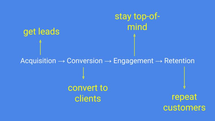 """asesoramiento de ventas de neurociencia: desde el cliente potencial hasta el cliente habitual """"class ="""" wp-image-9927 """"width ="""" 700 """"srcset ="""" https://improvvisa.es/wp-content/uploads/2021/04/1618932804_853_7-consejos-de-ventas-de-neurociencia-que-impulsaran-sus-ventas.png 750w, https://neilpatel.com/wp-content/uploads/2015/11/image0323-350x197.png 350w, https://neilpatel.com/wp-content/uploads/2015/11/image0323-700x394.png 700w, https://neilpatel.com/wp-content/uploads/2015/11/image0323-335x188.png 335w, https://neilpatel.com/wp-content/uploads/2015/11/image0323-1200x675.png 1200w """" tamaños = """"(ancho máximo: 750px) 100vw, 750px"""