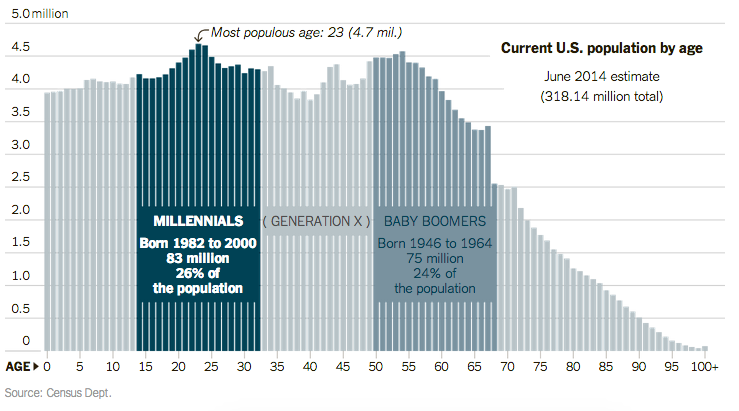 "Consejos de venta de neurociencia: porcentaje de la población de los millennials ""class ="" wp-image-9931 ""width ="" 700 ""srcset ="" https://neilpatel.com/wp-content/uploads/2015/11/image0721. Png 739w, https : //neilpatel.com/wp-content/uploads/2015/11/image0721-350x195.png 350w, https://neilpatel.com/wp-content/uploads/2015/11/image0721-700x389. png 700w, https : //neilpatel.com/wp-content/uploads/2015/11/image0721-335x186.png 335w ""tamaños ="" (ancho máximo: 739px) 100vw, 739px"