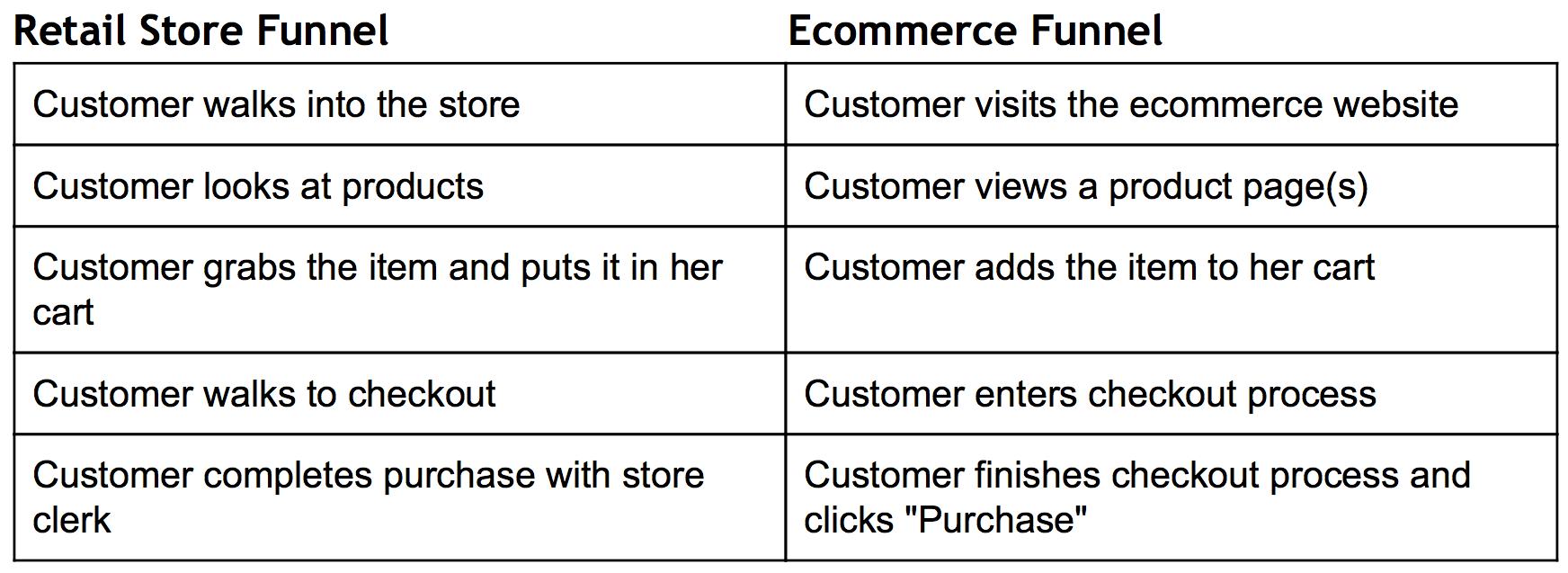 comparación de embudo de marketing-tienda-minorista-comercio electrónico