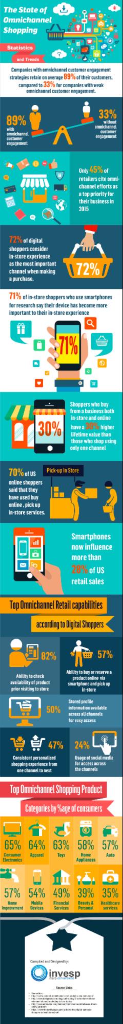 infografía omnicanal de comercio electrónico
