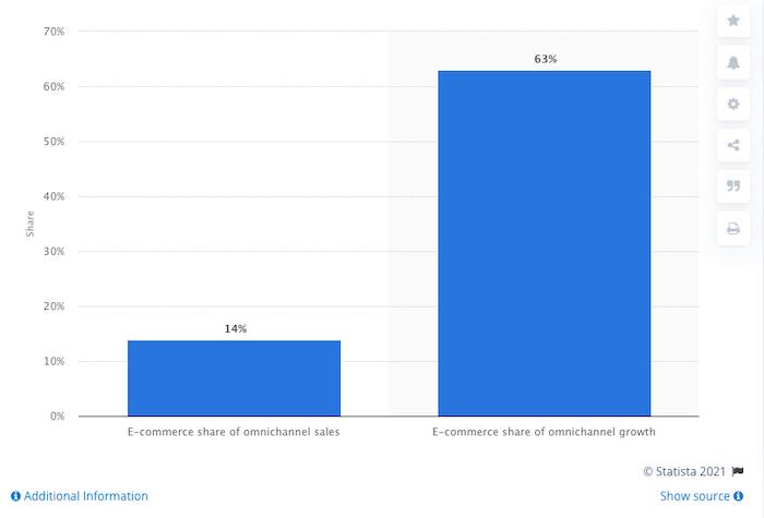 crecimiento del comercio electrónico omnicanal