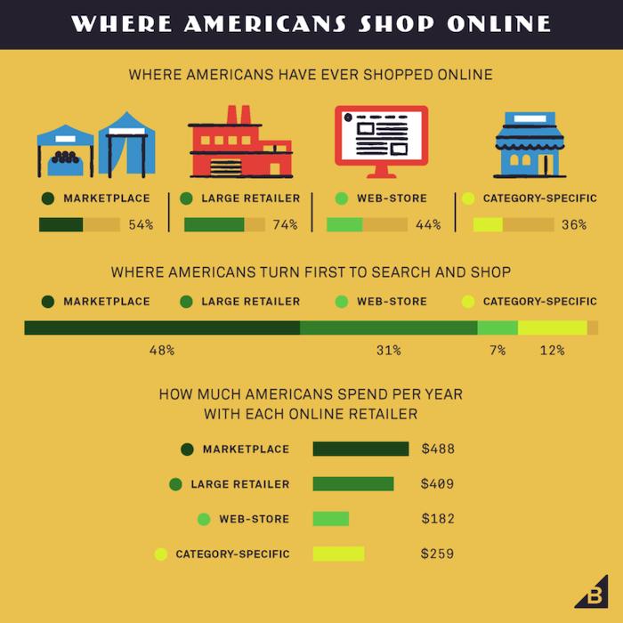distribución omnicanal de las ventas de comercio electrónico