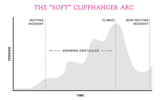 "cliffhanger arc cta marketing"" class=""wp-image-5765"" srcset=""https://improvvisa.es/wp-content/uploads/2021/04/1619105454_818_Como-crear-la-llamada-a-la-accion-perfecta.jpg 650w, https://neilpatel.com/wp-content/uploads/2015/08/image141-350x215.jpg 350w, https://neilpatel.com/wp-content/uploads/2015/08/image141-335x206.jpg 335w"" sizes=""(max-width: 650px) 100vw, 650px"