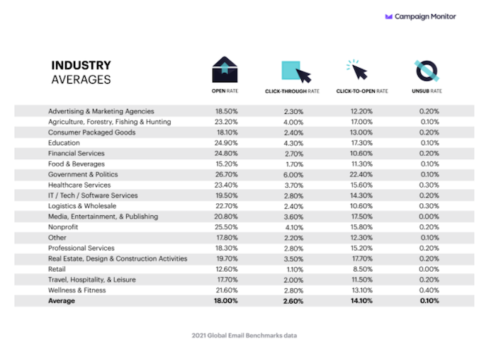 Cómo calcular su tasa de clics para abrir: gráfico de tasa de clics para abrir en todas las industrias