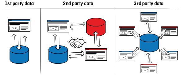 ¿Cuál es la diferencia entre datos patentados y datos de terceros?