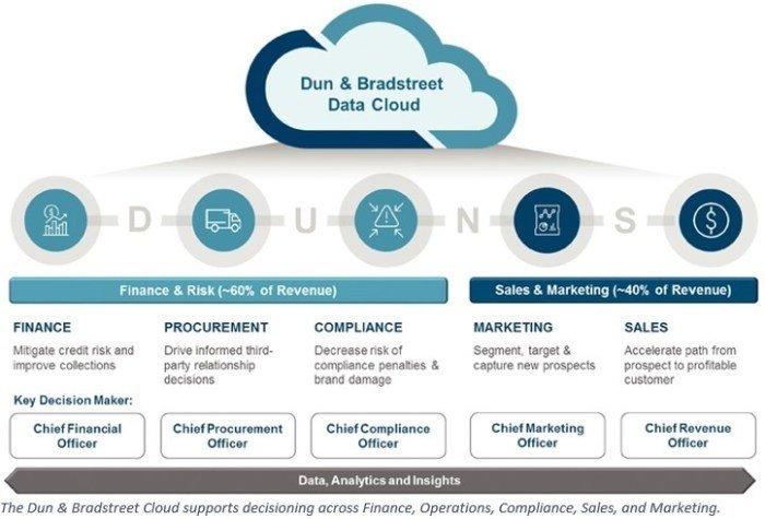 datos de d & b data cloud como servicio
