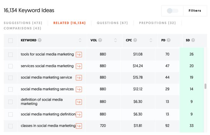 herramienta de publicidad en Internet de pago ubersuggest ideas para palabras clave