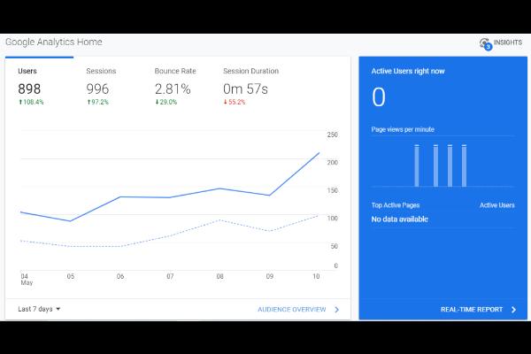 semántica para el panel de Google Analytics