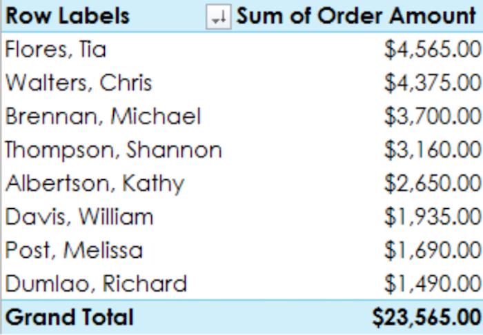 Consejos de Excel para usar en campañas publicitarias pagas: use una tabla dinámica