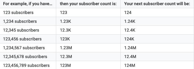 Cómo verificar la cantidad de suscriptores en YouTube