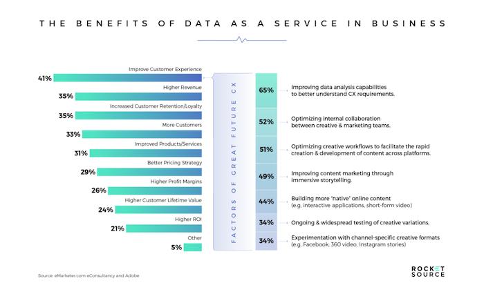 Beneficios del gráfico de datos como servicio