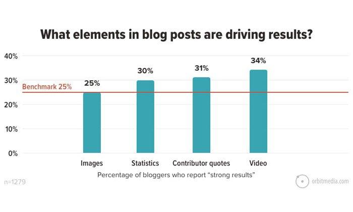 utilizar elementos en su estrategia de inbound marketing