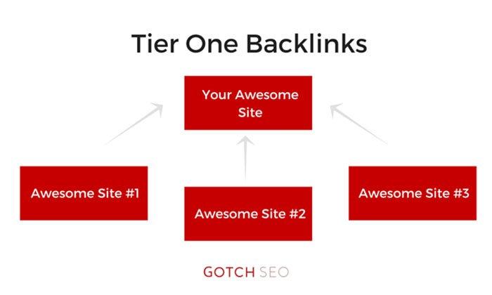 backlinks para contenido de marketing entrante