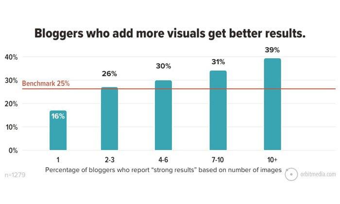 utilizar medios visuales en su estrategia de inbound marketing
