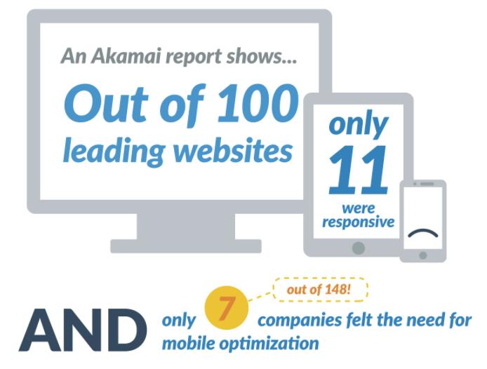 Infografía Por qué el rediseño de un sitio web no resolverá su Inbound Marketing