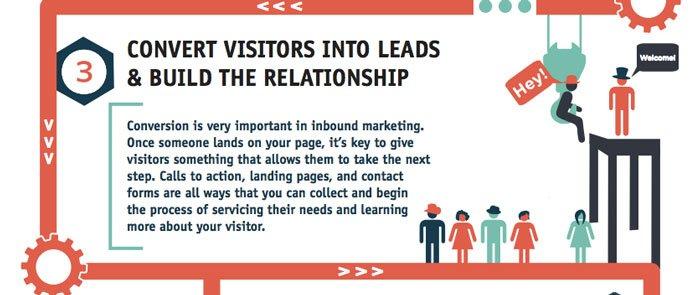 El inbound marketing ayuda a impulsar sus conversiones infografía