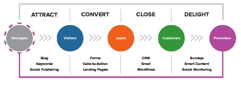 infografía sobre el método de inbound marketing